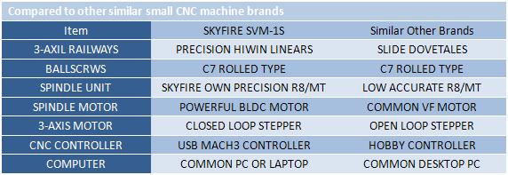SVM-1S CNC Milling Machine-SKYFIRE CNC